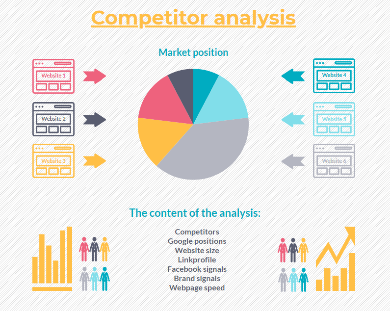 Mini competitor analysis